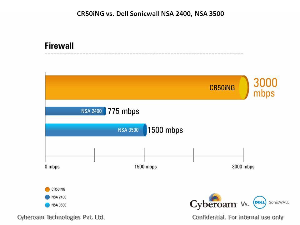 CR50iNG vs. Dell Sonicwall NSA 2400, NSA 3500 Vs.