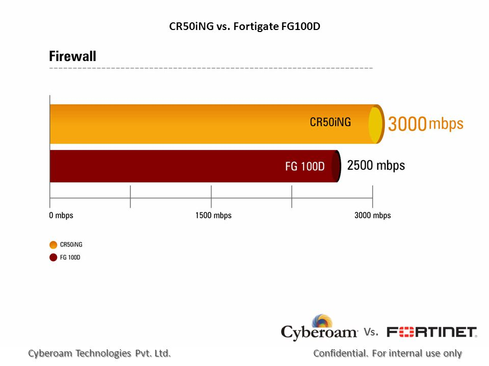 CR50iNG vs. Fortigate FG100D Confidential. For internal use only Cyberoam Technologies Pvt.