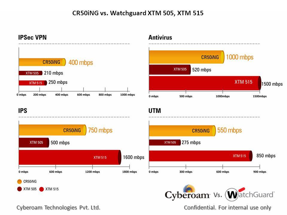 CR50iNG vs. Watchguard XTM 505, XTM 515 Confidential.