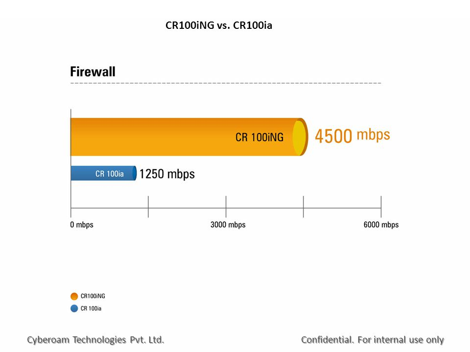 CR100iNG vs. CR100ia Confidential. For internal use only Cyberoam Technologies Pvt. Ltd.
