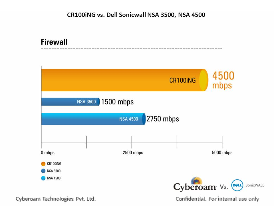 CR100iNG vs. Dell Sonicwall NSA 3500, NSA 4500 Confidential.