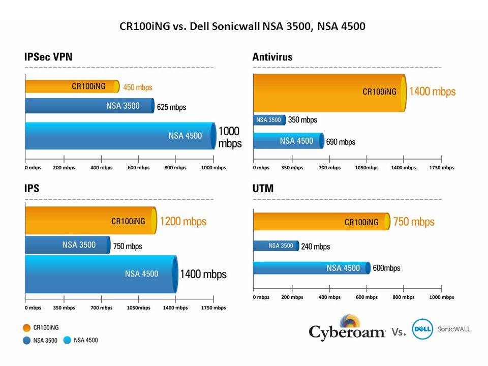 CR100iNG vs. Dell Sonicwall NSA 3500, NSA 4500 Vs.