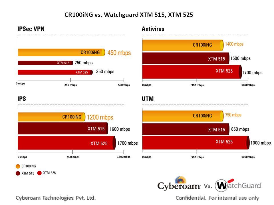 CR100iNG vs. Watchguard XTM 515, XTM 525 Confidential.