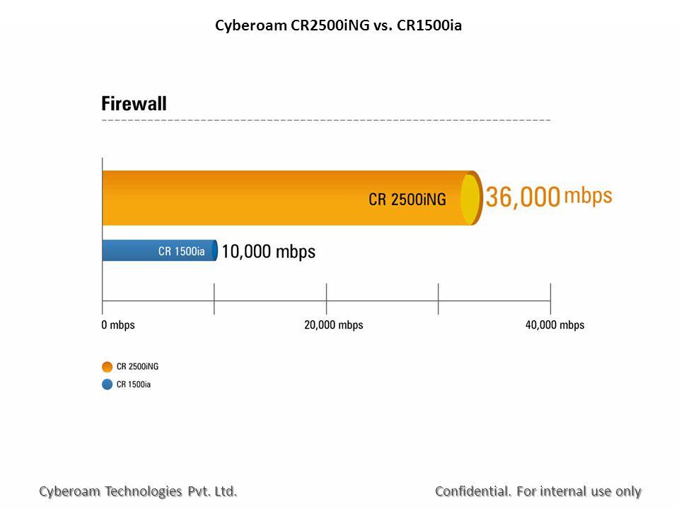 Cyberoam CR2500iNG vs. CR1500ia Confidential. For internal use only Cyberoam Technologies Pvt. Ltd.