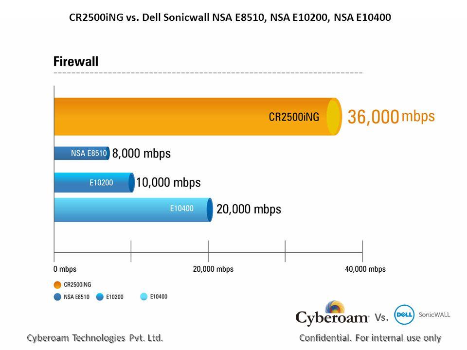 CR2500iNG vs. Dell Sonicwall NSA E8510, NSA E10200, NSA E10400 Confidential.
