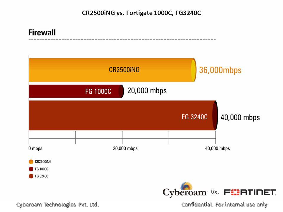 CR2500iNG vs. Fortigate 1000C, FG3240C Confidential.