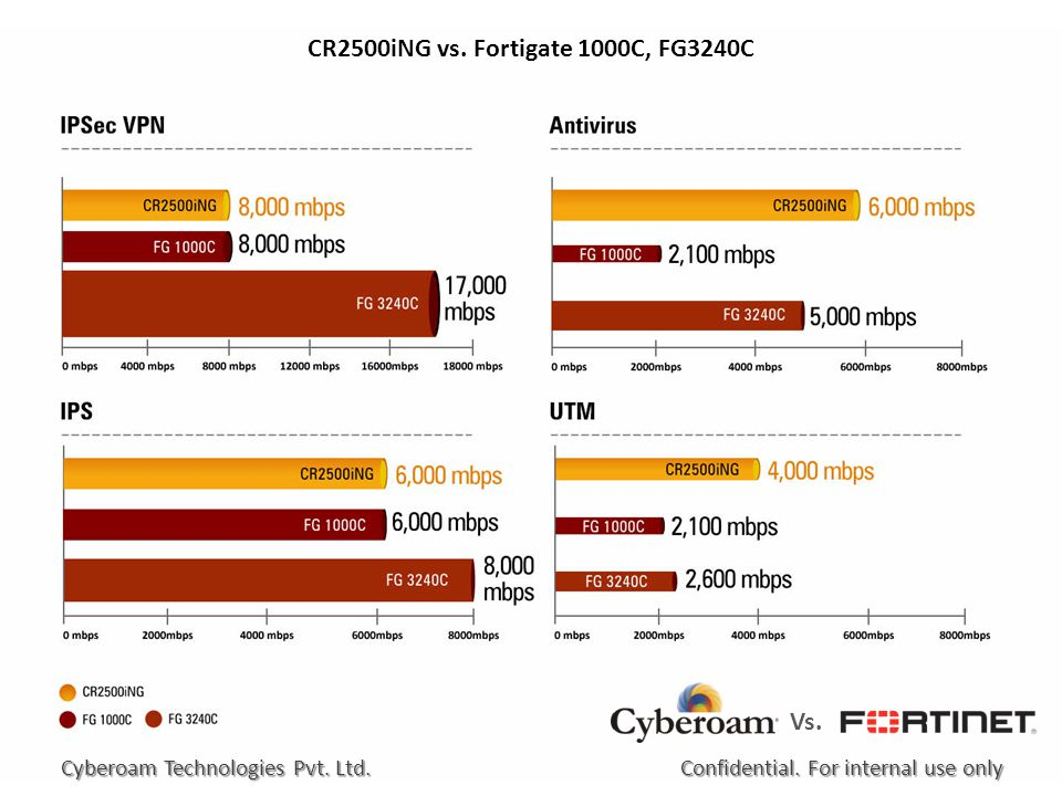 CR2500iNG vs. Fortigate 1000C, FG3240C Vs. Confidential.