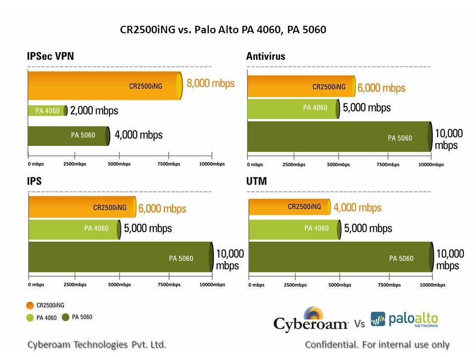 CR2500iNG vs. Palo Alto PA 4060, PA 5060 Confidential.