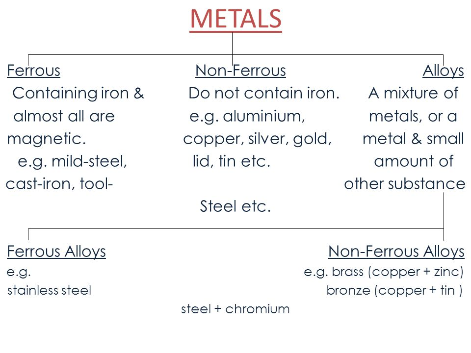 METALS FerrousNon-Ferrous Alloys Containing iron & Do not contain iron. A mixture of almost all are e.g. aluminium, metals, or a magnetic. copper, sil