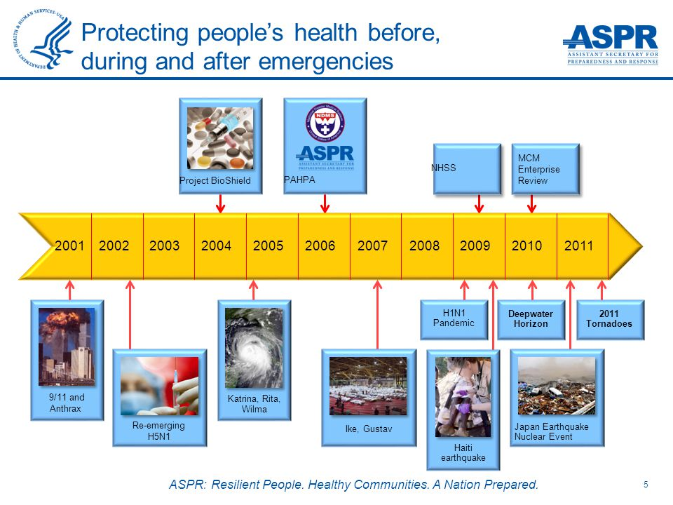 ASPR: Resilient People. Healthy Communities. A Nation Prepared.