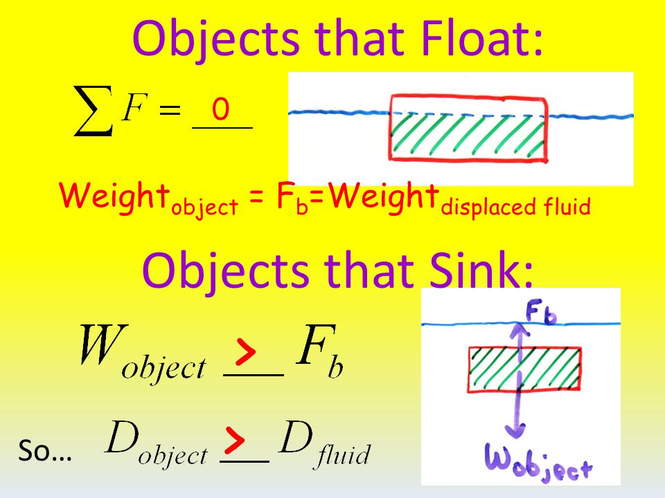 Objects that Float: Objects that Sink: So… 0 Weight object = F b =Weight displaced fluid > >