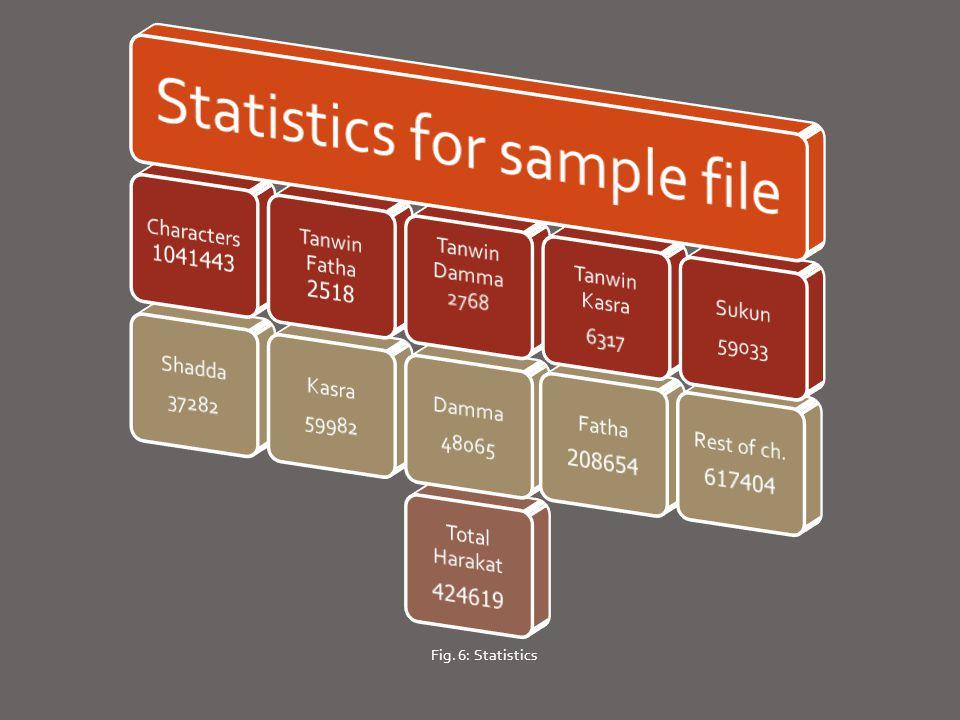 Fig. 6: Statistics