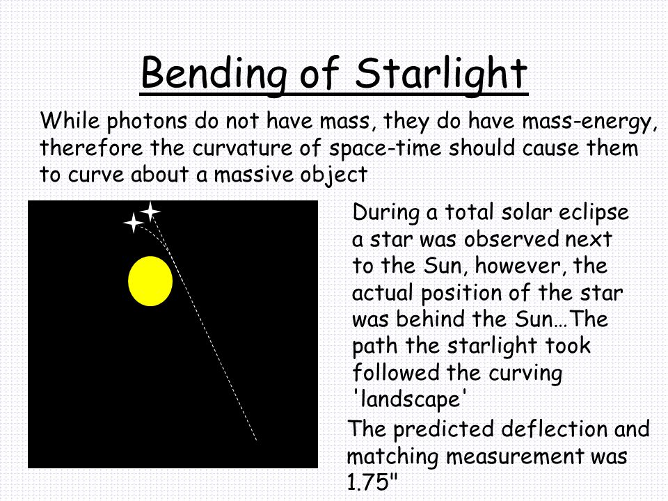 Bending of Starlight While photons do not have mass, they do have mass-energy, therefore the curvature of space-time should cause them to curve about a massive object During a total solar eclipse a star was observed next to the Sun, however, the actual position of the star was behind the Sun…The path the starlight took followed the curving landscape The predicted deflection and matching measurement was 1.75