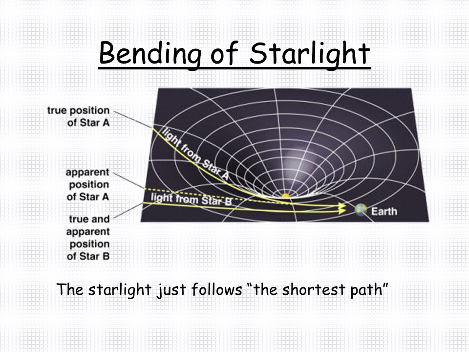 Bending of Starlight The starlight just follows the shortest path