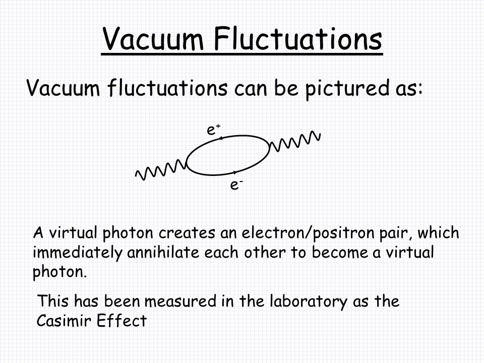 Vacuum Fluctuations Vacuum fluctuations can be pictured as: e-e- e+e+ A virtual photon creates an electron/positron pair, which immediately annihilate each other to become a virtual photon.