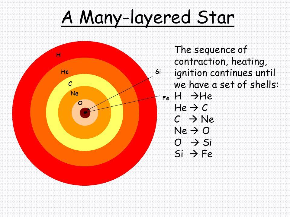 Example: Stars of 11 – 50 M sun StepCore Temp (K) Time (years) H-burning40 million70 million He-burning200 million500 thousand C-burning600 million600 Ne-burning1.2 billion1 O-burning1.5 billion1/2 Si-burning2.7 billion1 day