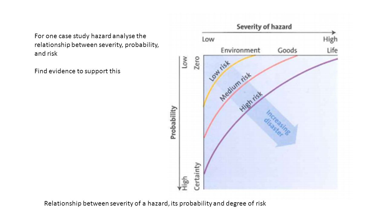 Relationship between severity of a hazard, its probability and degree of risk For one case study hazard analyse the relationship between severity, probability, and risk Find evidence to support this