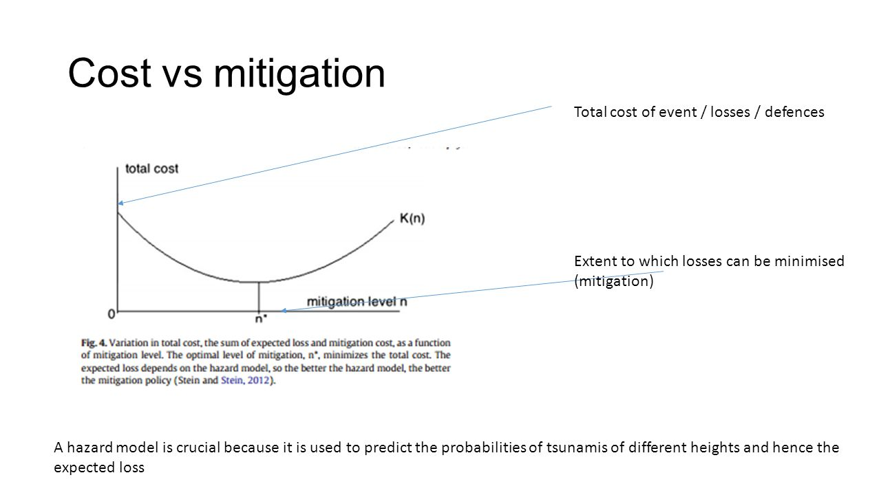 Cost vs mitigation Total cost of event / losses / defences Extent to which losses can be minimised (mitigation) A hazard model is crucial because it is used to predict the probabilities of tsunamis of different heights and hence the expected loss