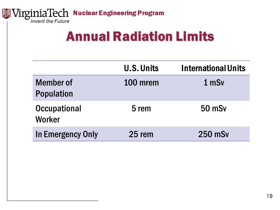 Title Here Title Here, Optional or Unit Identifier Nuclear Engineering Program Annual Radiation Limits 19 U.S.