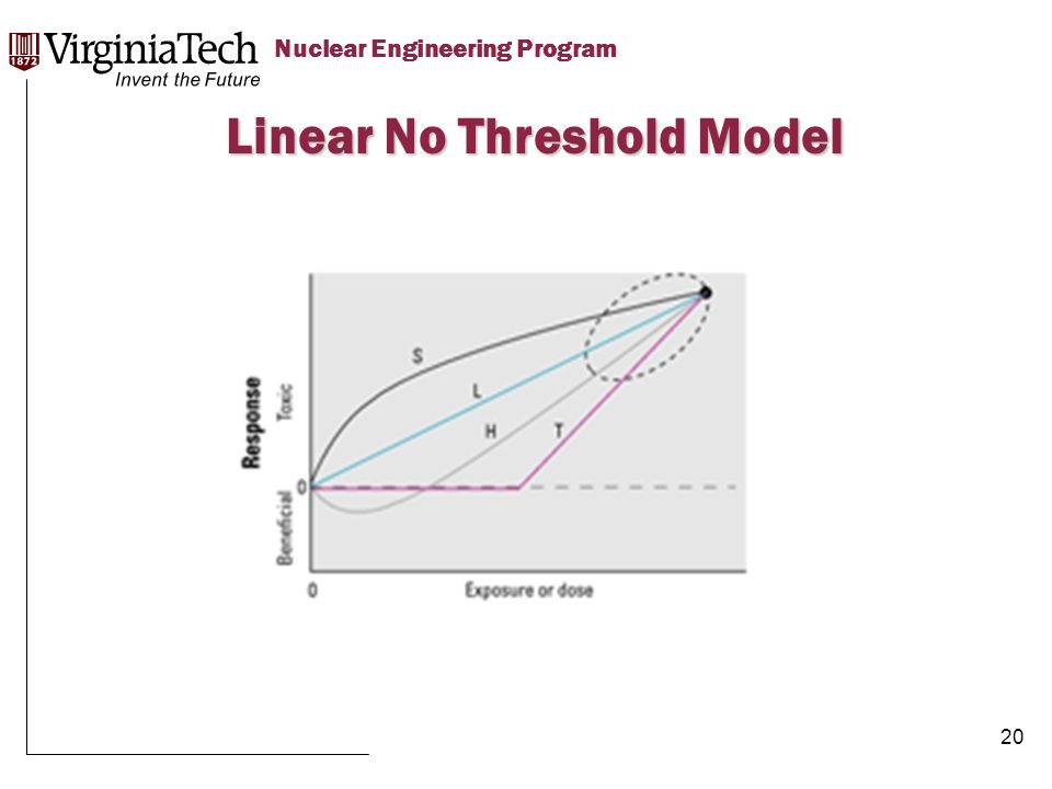 Title Here Title Here, Optional or Unit Identifier Nuclear Engineering Program Linear No Threshold Model 20