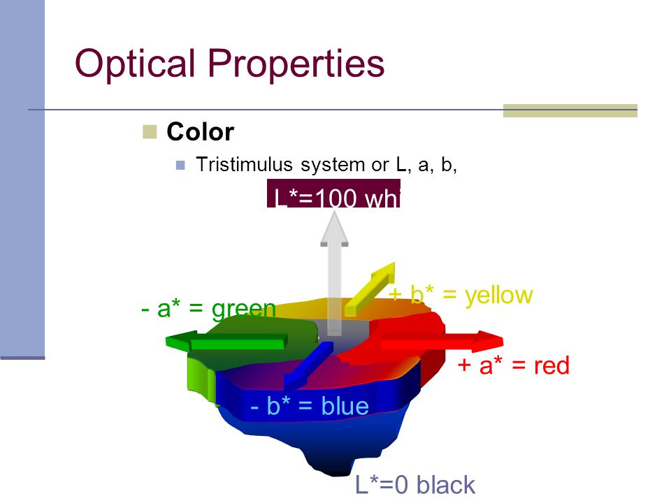 Color Tristimulus system or L, a, b, Optical Properties L*=0 black + a* = red - a* = green - b* = blue + b* = yellow L*=100 white