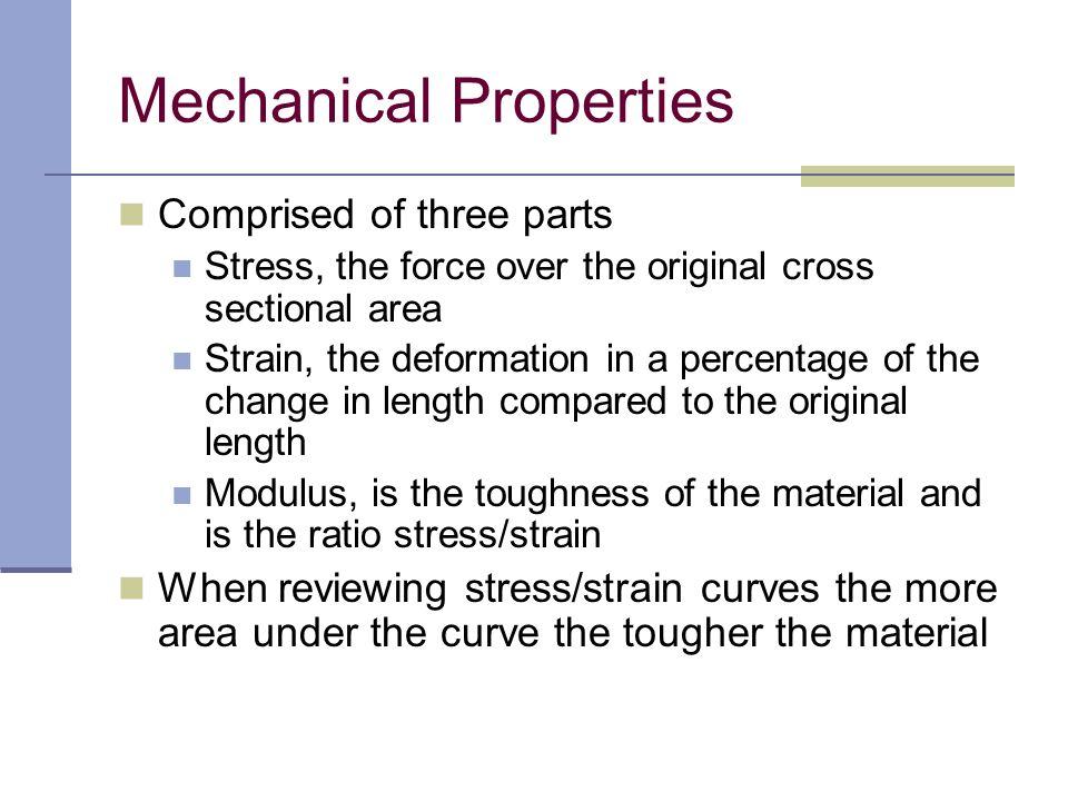 Stress-Strain Curve for a ductile plastic Mechanical Properties