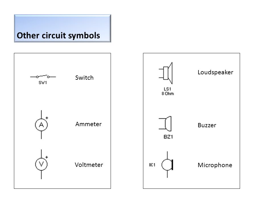 Other circuit symbols Ammeter Voltmeter Switch Microphone Buzzer Loudspeaker