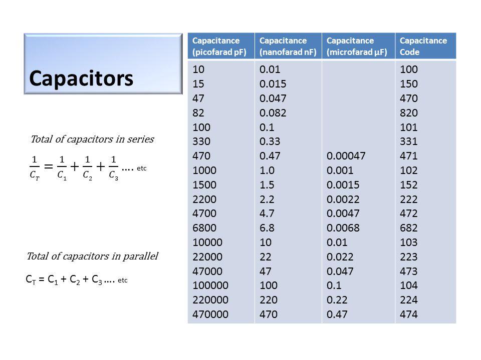 Capacitance (picofarad pF) Capacitance (nanofarad nF) Capacitance (microfarad µF) Capacitance Code 10 15 47 82 100 330 470 1000 1500 2200 4700 6800 10000 22000 47000 100000 220000 470000 0.01 0.015 0.047 0.082 0.1 0.33 0.47 1.0 1.5 2.2 4.7 6.8 10 22 47 100 220 470 0.00047 0.001 0.0015 0.0022 0.0047 0.0068 0.01 0.022 0.047 0.1 0.22 0.47 100 150 470 820 101 331 471 102 152 222 472 682 103 223 473 104 224 474 Capacitors Total of capacitors in parallel C T = C 1 + C 2 + C 3 ….