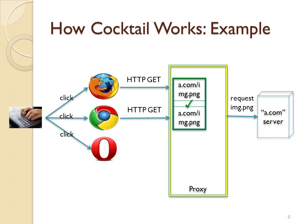 How Cocktail Works: Example 8 click HTTP GET Proxy HTTP GET a.com/i mg.png a.com server a.com server request img.png a.com/i mg.png ✓ ✓