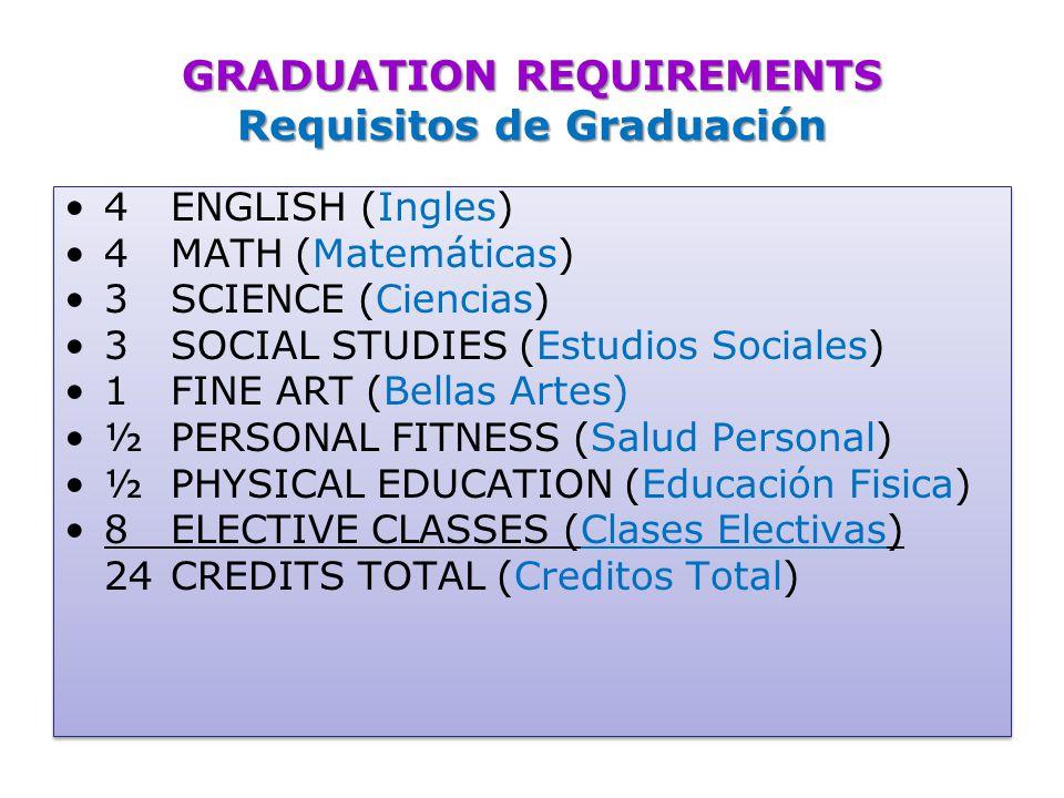 GRADUATION REQUIREMENTS Requisitos de Graduación 4ENGLISH (Ingles) 4MATH (Matemáticas) 3SCIENCE (Ciencias) 3SOCIAL STUDIES (Estudios Sociales) 1FINE ART (Bellas Artes) ½PERSONAL FITNESS (Salud Personal) ½PHYSICAL EDUCATION (Educación Fisica) 8 ELECTIVE CLASSES (Clases Electivas) 24 CREDITS TOTAL (Creditos Total) 4ENGLISH (Ingles) 4MATH (Matemáticas) 3SCIENCE (Ciencias) 3SOCIAL STUDIES (Estudios Sociales) 1FINE ART (Bellas Artes) ½PERSONAL FITNESS (Salud Personal) ½PHYSICAL EDUCATION (Educación Fisica) 8 ELECTIVE CLASSES (Clases Electivas) 24 CREDITS TOTAL (Creditos Total)