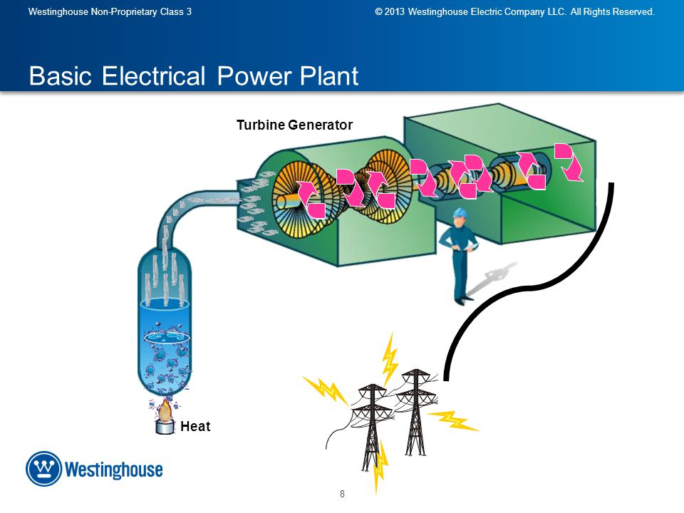 Westinghouse Non-Proprietary Class 3© 2013 Westinghouse Electric Company LLC.