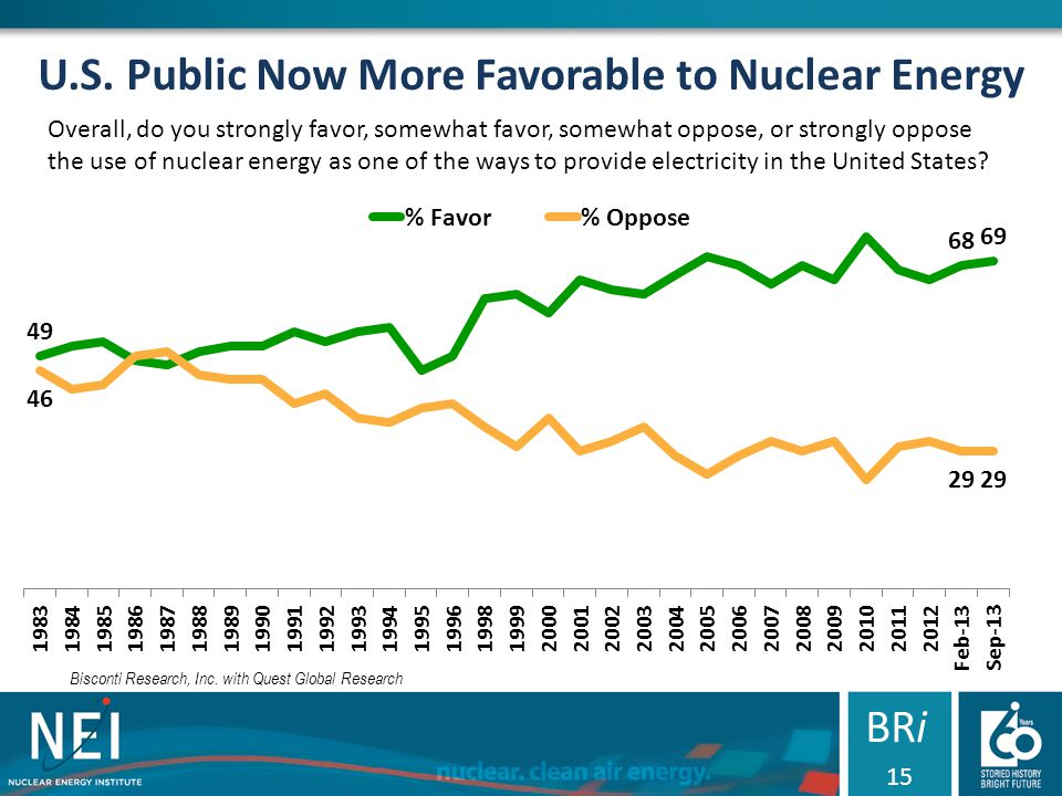 U.S. Public Now More Favorable to Nuclear Energy Overall, do you strongly favor, somewhat favor, somewhat oppose, or strongly oppose the use of nuclea