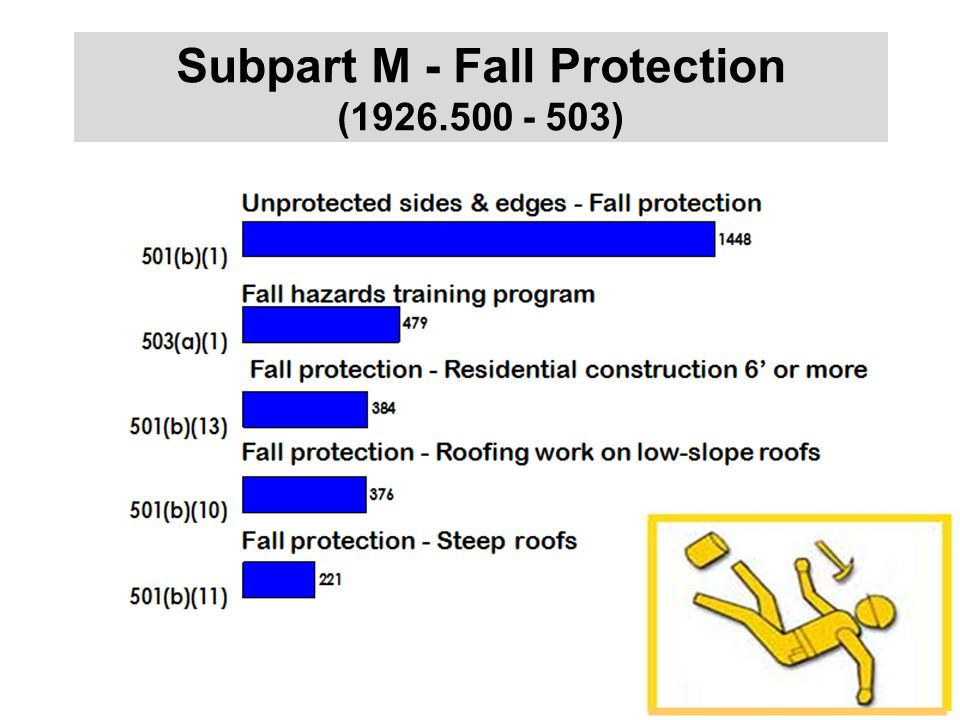 Subpart M - Fall Protection (1926.500 - 503)