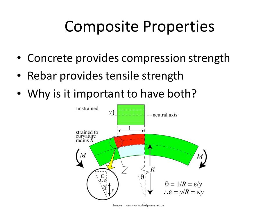 Composite Properties Concrete provides compression strength Rebar provides tensile strength Why is it important to have both? Image from www.doitpoms.