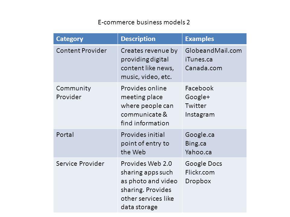 CategoryDescriptionExamples Content ProviderCreates revenue by providing digital content like news, music, video, etc. GlobeandMail.com iTunes.ca Cana