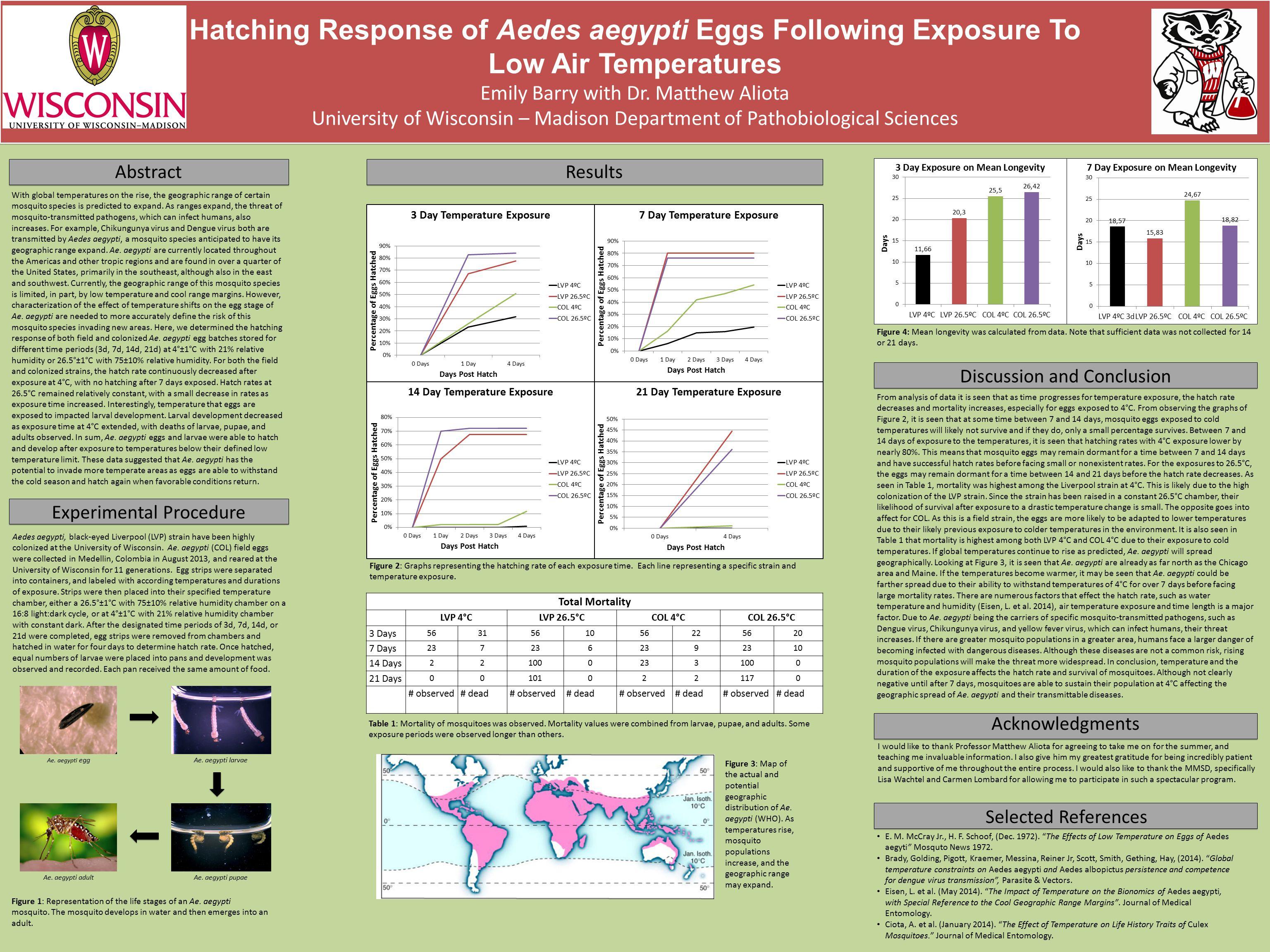 Hatching Response of Aedes aegypti Eggs Following Exposure To Low Air Temperatures Emily Barry with Dr. Matthew Aliota University of Wisconsin – Madis