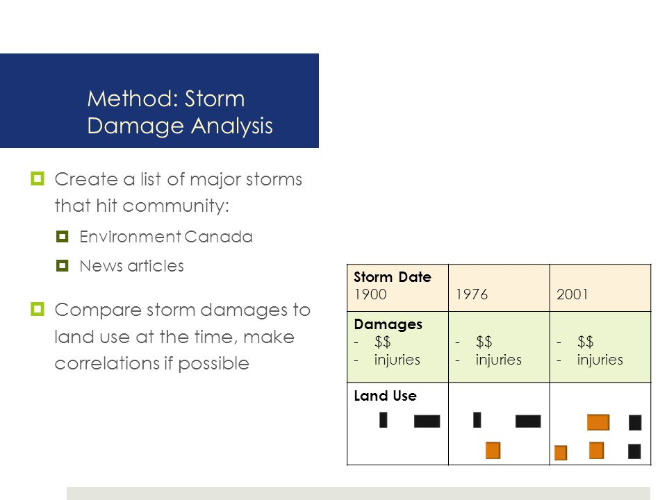 Method: Storm Damage Analysis  Create a list of major storms that hit community:  Environment Canada  News articles  Compare storm damages to land use at the time, make correlations if possible Storm Date 190019762001 Damages -$$ -injuries -$$ -injuries -$$ -injuries Land Use