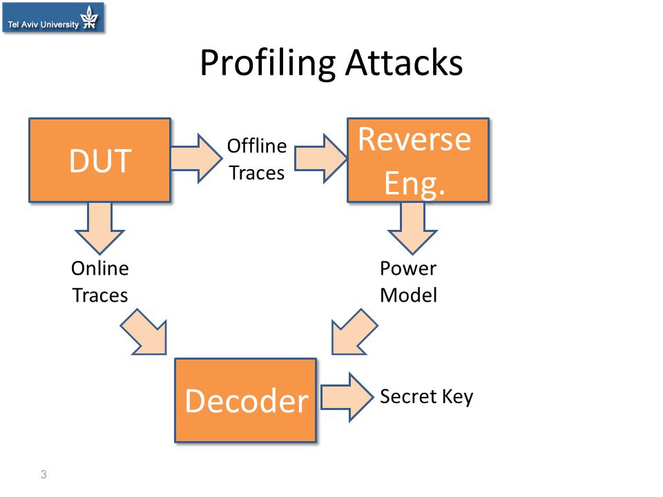 Profiling Attacks DUT Secret Key Decoder Reverse Eng. Online Traces Offline Traces Power Model 3