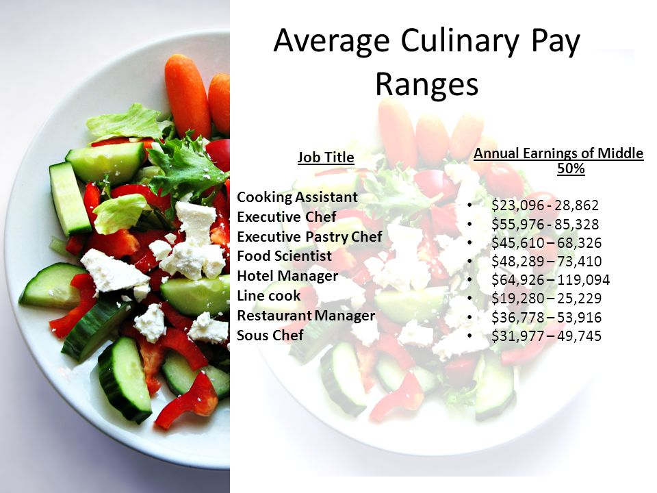 Average Culinary Pay Ranges Annual Earnings of Middle 50% $23,096 - 28,862 $55,976 - 85,328 $45,610 – 68,326 $48,289 – 73,410 $64,926 – 119,094 $19,280 – 25,229 $36,778 – 53,916 $31,977 – 49,745 Job Title Cooking Assistant Executive Chef Executive Pastry Chef Food Scientist Hotel Manager Line cook Restaurant Manager Sous Chef