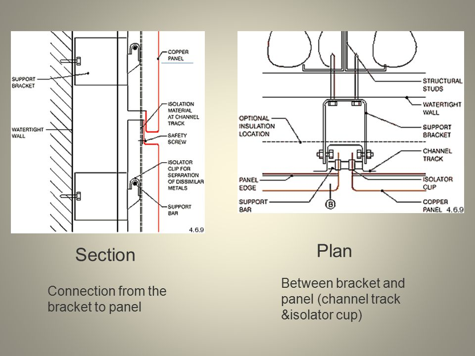 Section Plan Connection from the bracket to panel Between bracket and panel (channel track &isolator cup)
