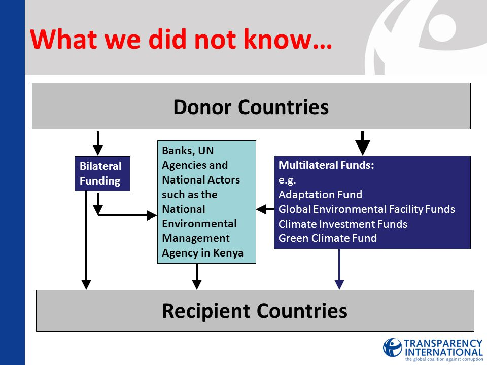 What we did not know… Donor Countries Recipient Countries Multilateral Funds: e.g. Adaptation Fund Global Environmental Facility Funds Climate Investm