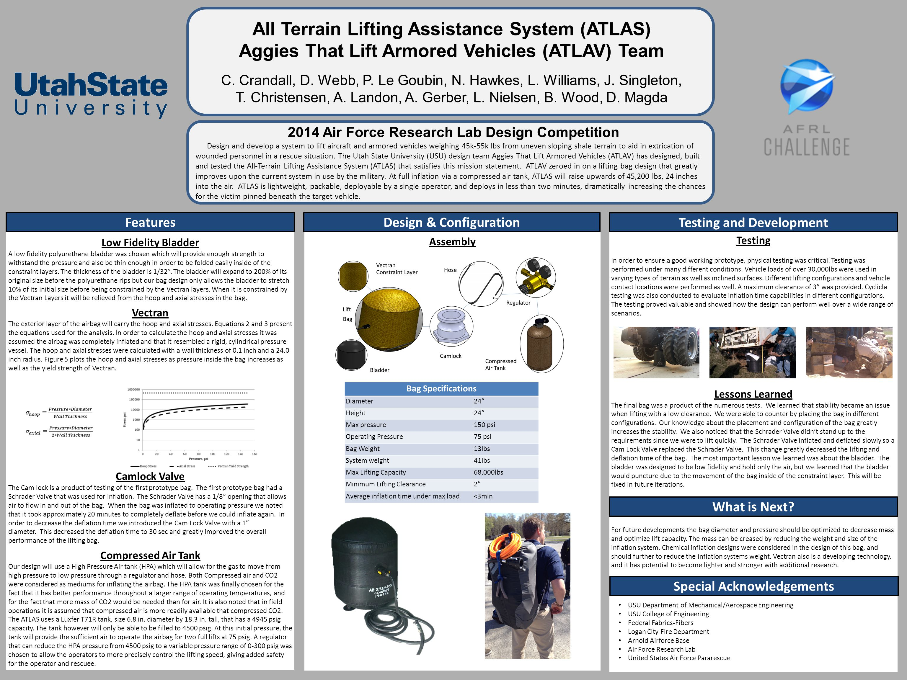 All Terrain Lifting Assistance System (ATLAS) Aggies That Lift Armored Vehicles (ATLAV) Team C.