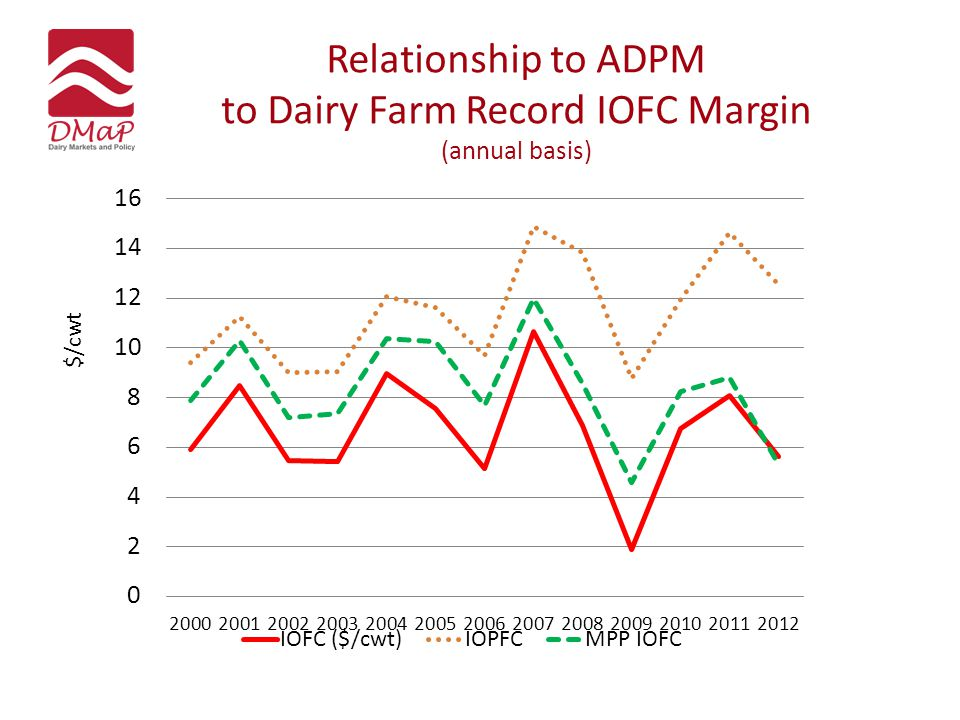Relationship to ADPM to Dairy Farm Record IOFC Margin (annual basis) $/cwt