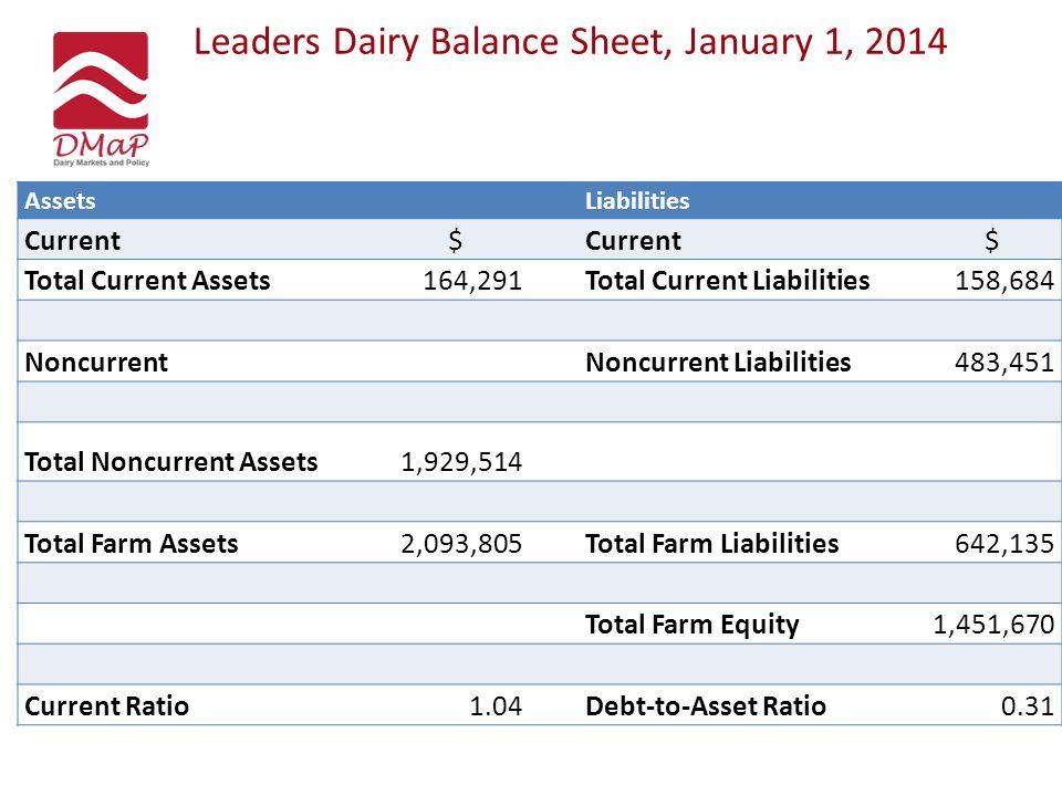 Leaders Dairy Balance Sheet, January 1, 2014 AssetsLiabilities Current$ $ Total Current Assets164,291Total Current Liabilities158,684 NoncurrentNoncur