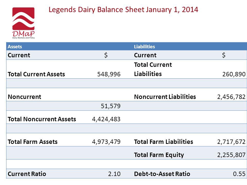 Legends Dairy Balance Sheet January 1, 2014 AssetsLiabilities Current$ $ Total Current Assets548,996 Total Current Liabilities260,890 NoncurrentNoncur