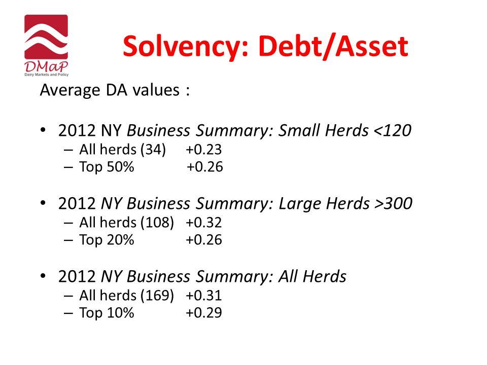 Solvency: Debt/Asset Average DA values : 2012 NY Business Summary: Small Herds <120 – All herds (34)+0.23 – Top 50% +0.26 2012 NY Business Summary: La