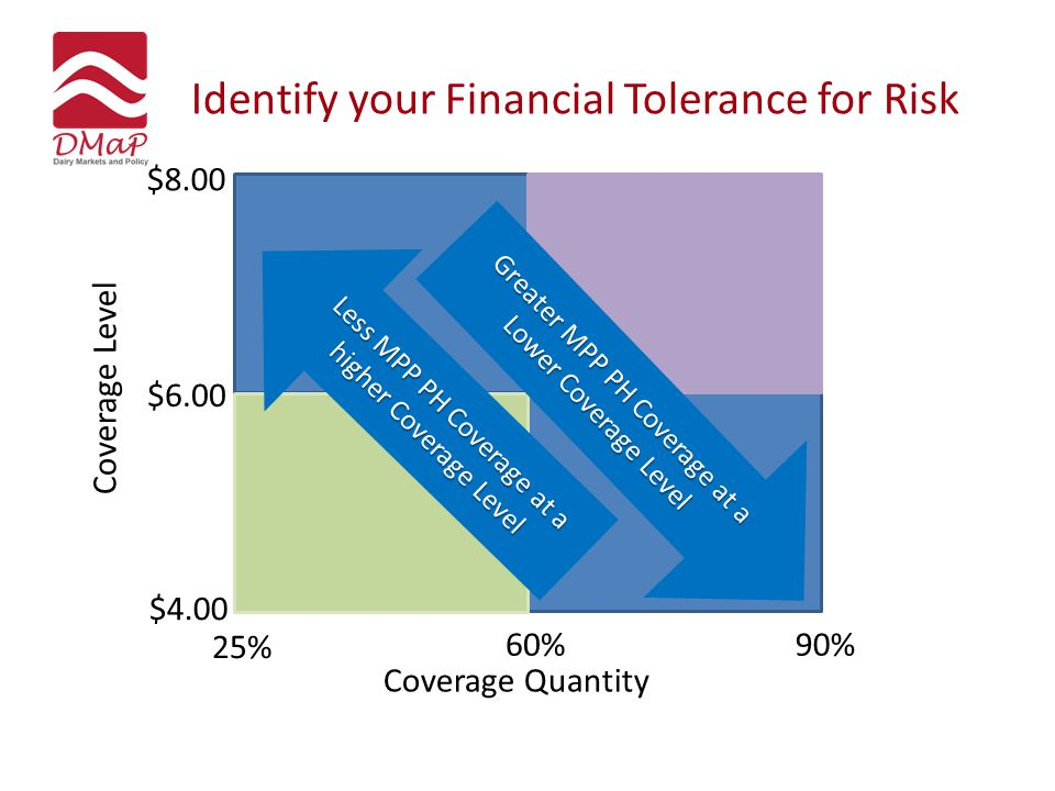 Identify your Financial Tolerance for Risk $4.00 $8.00 $6.00 25% 90%60% Less MPP PH Coverage at a higher Coverage Level Coverage Quantity Coverage Lev