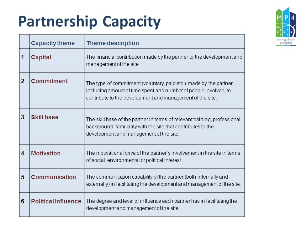 Partnership Capacity Capacity themeTheme description 1Capital The financial contribution made by the partner to the development and management of the site.