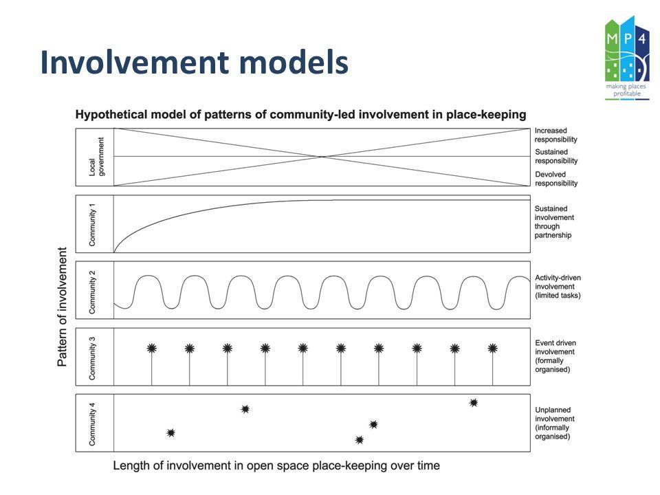 Involvement models