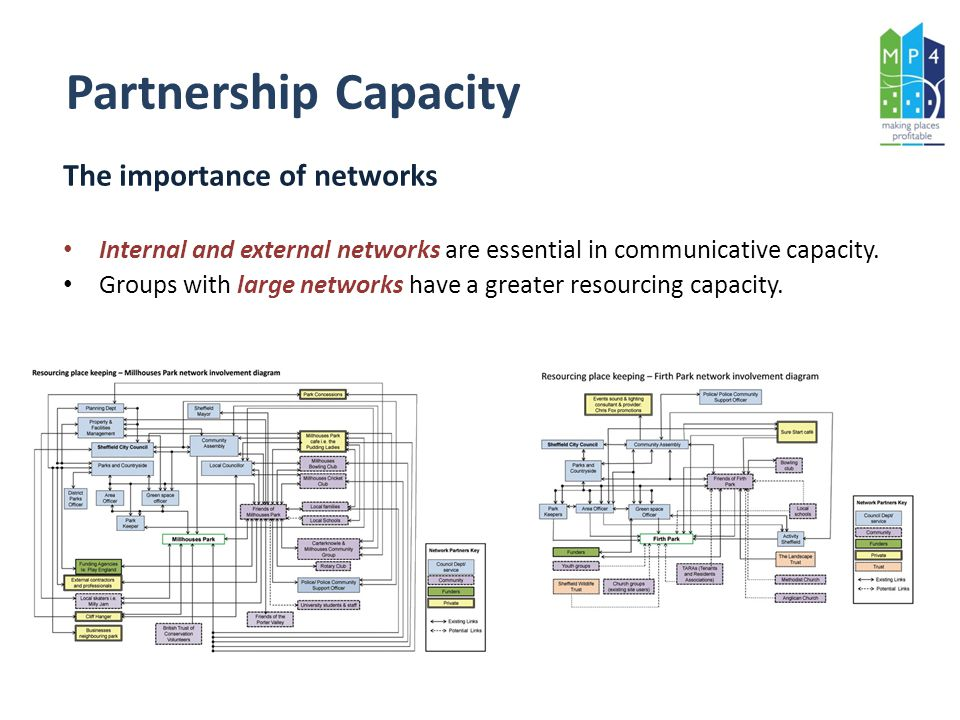 The importance of networks Internal and external networks are essential in communicative capacity.